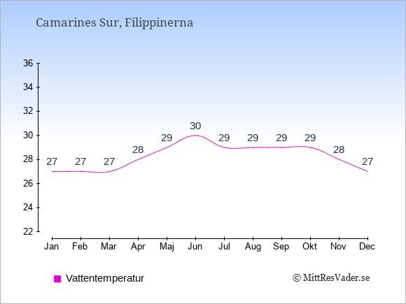 Vattentemperatur i Camarines Sur Badtemperatur: Januari 27. Februari 27. Mars 27. April 28. Maj 29. Juni 30. Juli 29. Augusti 29. September 29. Oktober 29. November 28. December 27.