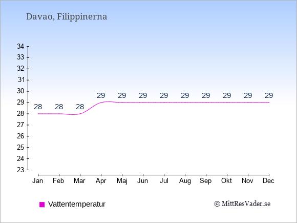 Vattentemperatur i Davao Badtemperatur: Januari 28. Februari 28. Mars 28. April 29. Maj 29. Juni 29. Juli 29. Augusti 29. September 29. Oktober 29. November 29. December 29.