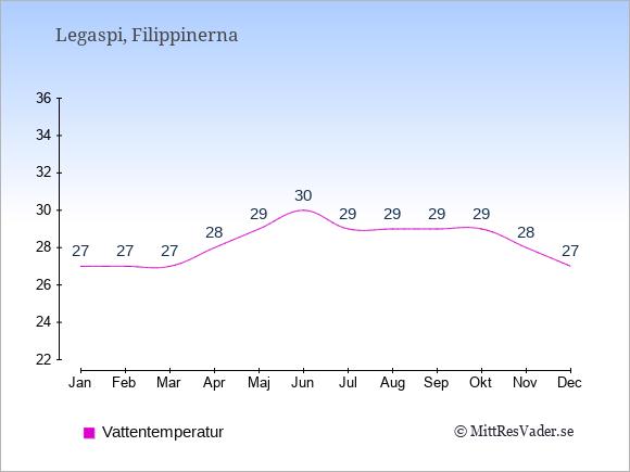 Vattentemperatur i  Legaspi. Badvattentemperatur.