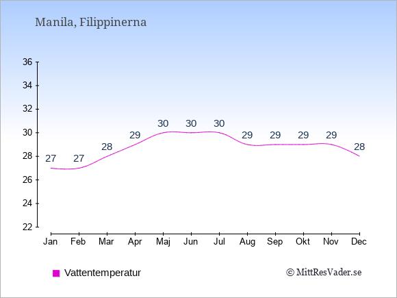 Vattentemperatur i  Manila. Badvattentemperatur.