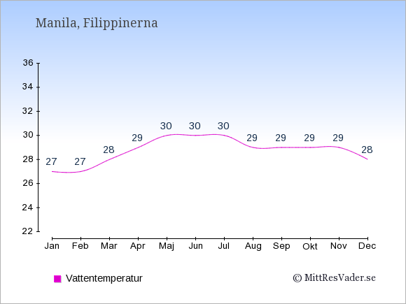 Vattentemperatur i  Filippinerna. Badvattentemperatur.