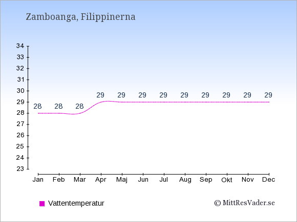 Vattentemperatur i Zamboanga Badtemperatur: Januari 28. Februari 28. Mars 28. April 29. Maj 29. Juni 29. Juli 29. Augusti 29. September 29. Oktober 29. November 29. December 29.