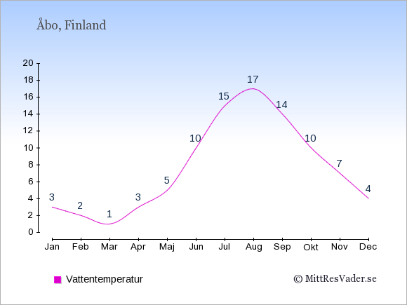 Vattentemperatur i Åbo Badtemperatur: Januari 3. Februari 2. Mars 1. April 3. Maj 5. Juni 10. Juli 15. Augusti 17. September 14. Oktober 10. November 7. December 4.