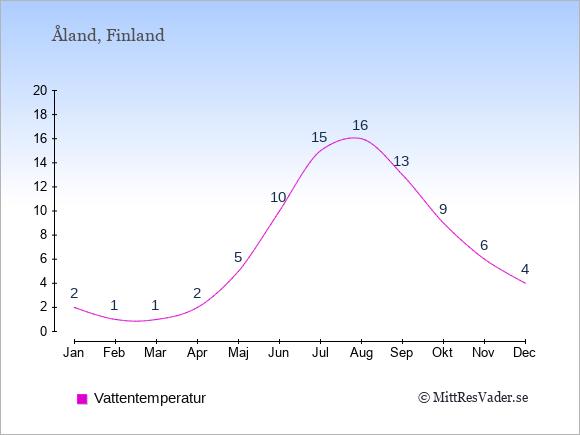 Vattentemperatur på Åland Badtemperatur: Januari 2. Februari 1. Mars 1. April 2. Maj 5. Juni 10. Juli 15. Augusti 16. September 13. Oktober 9. November 6. December 4.