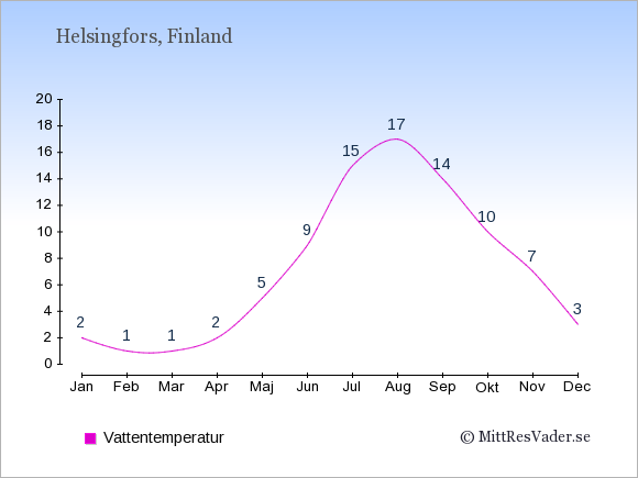 Vattentemperatur i Finland Badtemperatur: Januari 2. Februari 1. Mars 1. April 2. Maj 5. Juni 9. Juli 15. Augusti 17. September 14. Oktober 10. November 7. December 3.