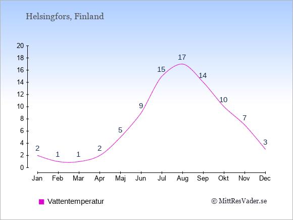 Vattentemperatur i  Finland. Badvattentemperatur.
