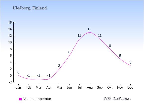 Vattentemperatur i  Uleåborg. Badvattentemperatur.