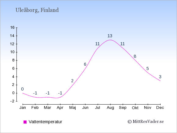 Vattentemperatur i Uleåborg Badtemperatur: Januari 0. Februari -1. Mars -1. April -1. Maj 2. Juni 6. Juli 11. Augusti 13. September 11. Oktober 8. November 5. December 3.