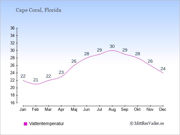 Vattentemperatur i Cape Coral Badtemperatur: Januari 22. Februari 21. Mars 22. April 23. Maj 26. Juni 28. Juli 29. Augusti 30. September 29. Oktober 28. November 26. December 24.