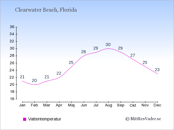 Vattentemperatur i Clearwater Beach Badtemperatur: Januari 21. Februari 20. Mars 21. April 22. Maj 25. Juni 28. Juli 29. Augusti 30. September 29. Oktober 27. November 25. December 23.