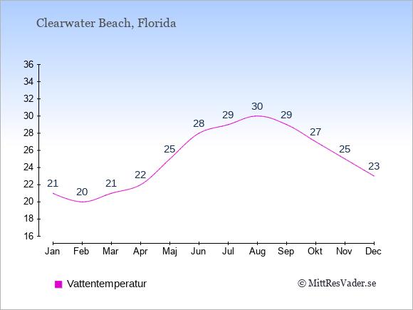 Vattentemperatur i Clearwater Beach Badtemperatur: Januari 21. Februari 20. Mars 21. April 22. Maj 25. Juni 28. Juli 29. Augusti 30. September 29. Oktober 27. November 25. December 23.