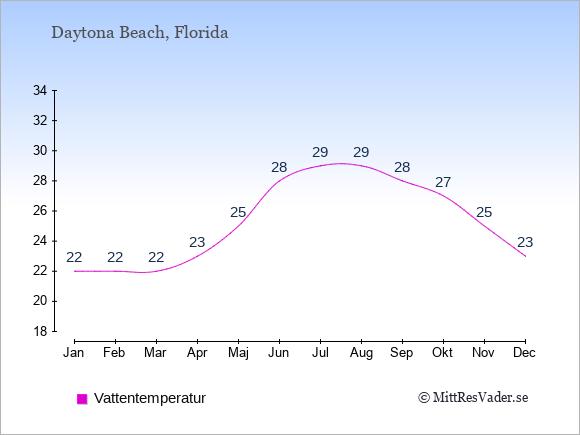 Vattentemperatur i  Daytona Beach. Badvattentemperatur.