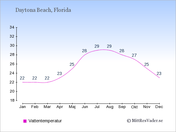 Vattentemperatur i Daytona Beach Badtemperatur: Januari 22. Februari 22. Mars 22. April 23. Maj 25. Juni 28. Juli 29. Augusti 29. September 28. Oktober 27. November 25. December 23.