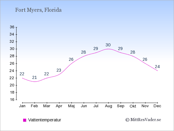 Vattentemperatur i Fort Myers Badtemperatur: Januari 22. Februari 21. Mars 22. April 23. Maj 26. Juni 28. Juli 29. Augusti 30. September 29. Oktober 28. November 26. December 24.