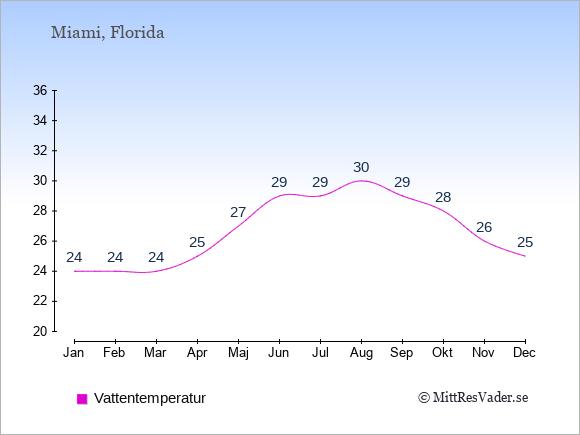 Vattentemperatur i Miami Badtemperatur: Januari 24. Februari 24. Mars 24. April 25. Maj 27. Juni 29. Juli 29. Augusti 30. September 29. Oktober 28. November 26. December 25.