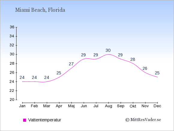 Vattentemperatur i Miami Beach Badtemperatur: Januari 24. Februari 24. Mars 24. April 25. Maj 27. Juni 29. Juli 29. Augusti 30. September 29. Oktober 28. November 26. December 25.