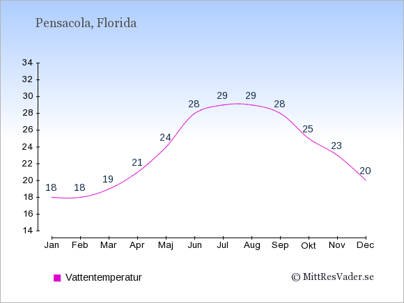 Vattentemperatur i Pensacola Badtemperatur: Januari 18. Februari 18. Mars 19. April 21. Maj 24. Juni 28. Juli 29. Augusti 29. September 28. Oktober 25. November 23. December 20.