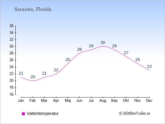 Vattentemperatur i Sarasota Badtemperatur: Januari 21. Februari 20. Mars 21. April 22. Maj 25. Juni 28. Juli 29. Augusti 30. September 29. Oktober 27. November 25. December 23.