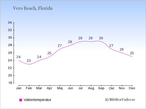 Vattentemperatur i  Vero Beach. Badvattentemperatur.