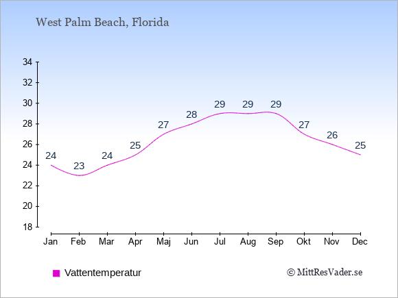 Vattentemperatur i West Palm Beach Badtemperatur: Januari 24. Februari 23. Mars 24. April 25. Maj 27. Juni 28. Juli 29. Augusti 29. September 29. Oktober 27. November 26. December 25.