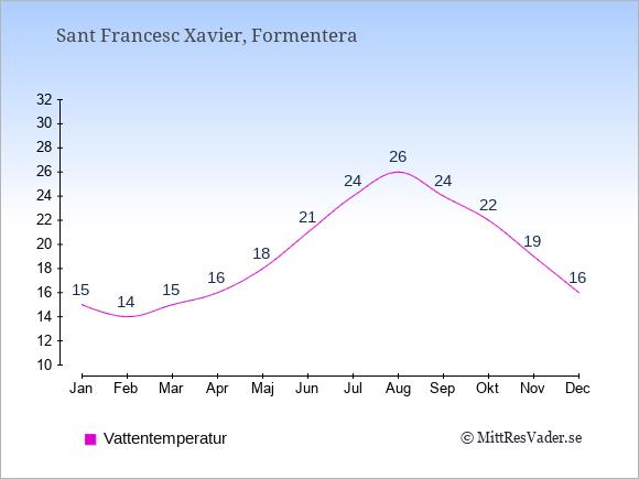 Vattentemperatur i Sant Francesc Xavier Badtemperatur: Januari 15. Februari 14. Mars 15. April 16. Maj 18. Juni 21. Juli 24. Augusti 26. September 24. Oktober 22. November 19. December 16.