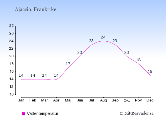 Vattentemperatur i  Ajaccio. Badvattentemperatur.