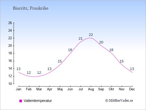 Vattentemperatur i Biarritz Badtemperatur: Januari 13. Februari 12. Mars 12. April 13. Maj 15. Juni 18. Juli 21. Augusti 22. September 20. Oktober 18. November 15. December 13.