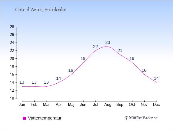 Vattentemperatur på Cote d'Azur Badtemperatur: Januari 13. Februari 13. Mars 13. April 14. Maj 16. Juni 19. Juli 22. Augusti 23. September 21. Oktober 19. November 16. December 14.