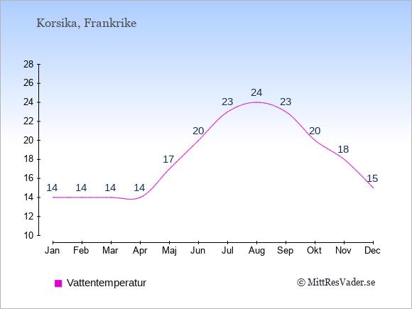 Vattentemperatur på Korsika Badtemperatur: Januari 14. Februari 14. Mars 14. April 14. Maj 17. Juni 20. Juli 23. Augusti 24. September 23. Oktober 20. November 18. December 15.