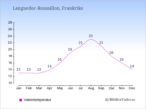 Vattentemperatur i Languedoc-Roussillon Badtemperatur: Januari 13. Februari 13. Mars 13. April 14. Maj 16. Juni 19. Juli 21. Augusti 23. September 21. Oktober 18. November 16. December 14.
