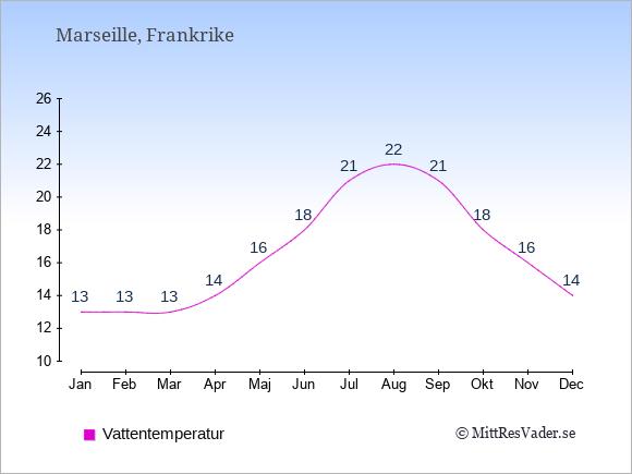 Vattentemperatur i Marseille Badtemperatur: Januari 13. Februari 13. Mars 13. April 14. Maj 16. Juni 18. Juli 21. Augusti 22. September 21. Oktober 18. November 16. December 14.