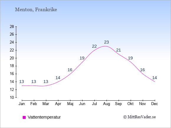 Vattentemperatur i Menton Badtemperatur: Januari 13. Februari 13. Mars 13. April 14. Maj 16. Juni 19. Juli 22. Augusti 23. September 21. Oktober 19. November 16. December 14.