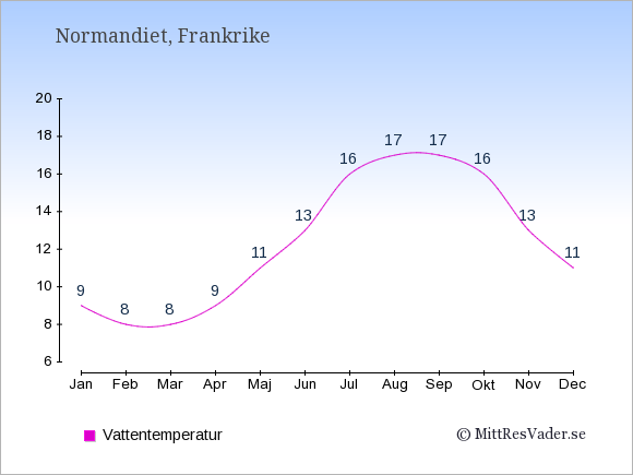 Vattentemperatur i Normandiet Badtemperatur: Januari 9. Februari 8. Mars 8. April 9. Maj 11. Juni 13. Juli 16. Augusti 17. September 17. Oktober 16. November 13. December 11.
