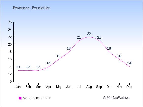 Vattentemperatur i  Provence. Badvattentemperatur.
