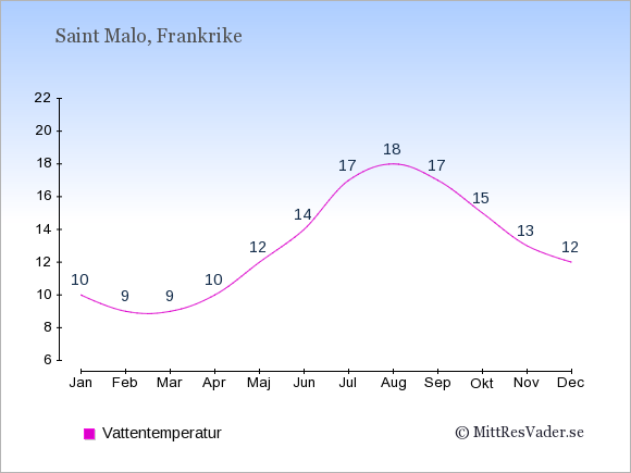 Vattentemperatur i  Saint Malo. Badvattentemperatur.