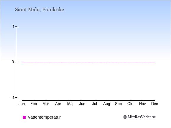 Vattentemperatur i Saint Malo Badtemperatur: Januari 10. Februari 9. Mars 9. April 10. Maj 12. Juni 14. Juli 17. Augusti 18. September 17. Oktober 15. November 13. December 12.