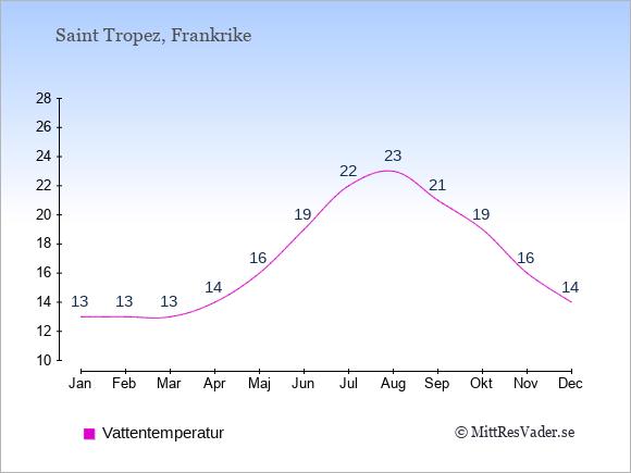 Vattentemperatur i Saint Tropez Badtemperatur: Januari 13. Februari 13. Mars 13. April 14. Maj 16. Juni 19. Juli 22. Augusti 23. September 21. Oktober 19. November 16. December 14.