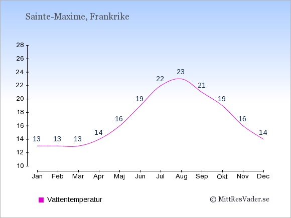 Vattentemperatur i Sainte-Maxime Badtemperatur: Januari 13. Februari 13. Mars 13. April 14. Maj 16. Juni 19. Juli 22. Augusti 23. September 21. Oktober 19. November 16. December 14.