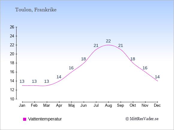Vattentemperatur i Toulon Badtemperatur: Januari 13. Februari 13. Mars 13. April 14. Maj 16. Juni 18. Juli 21. Augusti 22. September 21. Oktober 18. November 16. December 14.