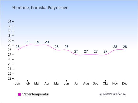Vattentemperatur på Huahine Badtemperatur: Januari 28. Februari 29. Mars 29. April 29. Maj 28. Juni 28. Juli 27. Augusti 27. September 27. Oktober 27. November 28. December 28.