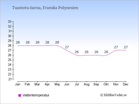 Vattentemperatur på Tuamotu-öarna Badtemperatur: Januari 28. Februari 28. Mars 28. April 28. Maj 28. Juni 27. Juli 26. Augusti 26. September 26. Oktober 26. November 27. December 27.