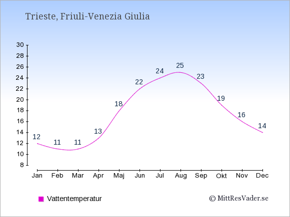 Vattentemperatur i  Trieste. Badvattentemperatur.