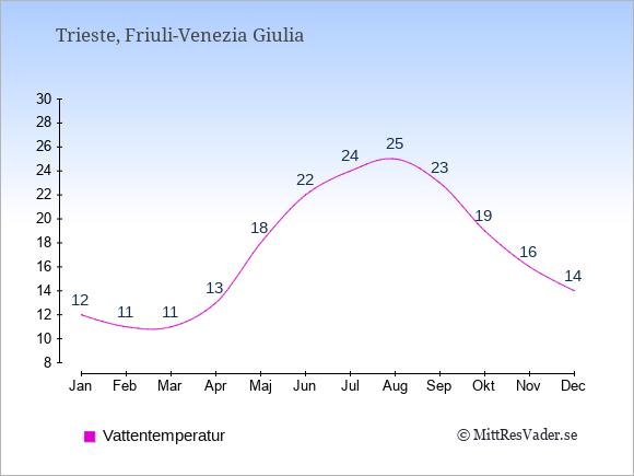 Vattentemperatur i Trieste Badtemperatur: Januari 12. Februari 11. Mars 11. April 13. Maj 18. Juni 22. Juli 24. Augusti 25. September 23. Oktober 19. November 16. December 14.