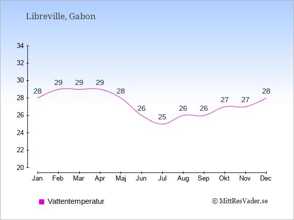 Vattentemperatur i Gabon Badtemperatur: Januari 28. Februari 29. Mars 29. April 29. Maj 28. Juni 26. Juli 25. Augusti 26. September 26. Oktober 27. November 27. December 28.