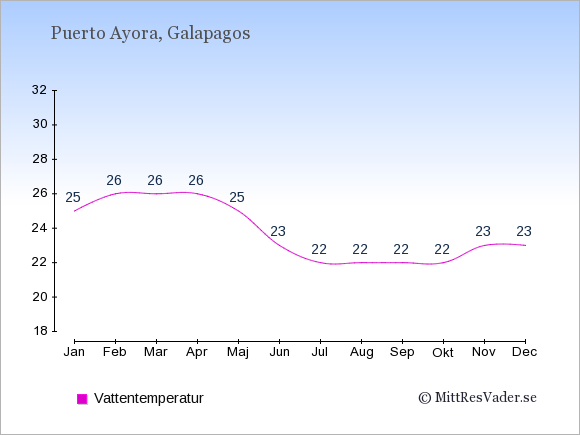 Vattentemperatur i  Puerto Ayora. Badvattentemperatur.