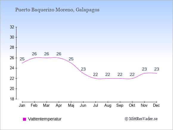 Vattentemperatur i  Puerto Baquerizo Moreno. Badvattentemperatur.