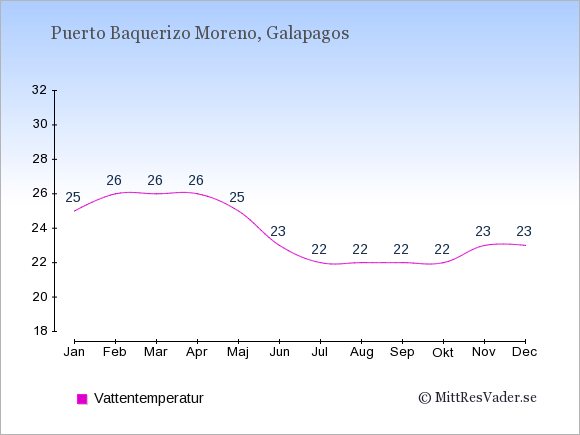 Vattentemperatur i Puerto Baquerizo Moreno Badtemperatur: Januari 25. Februari 26. Mars 26. April 26. Maj 25. Juni 23. Juli 22. Augusti 22. September 22. Oktober 22. November 23. December 23.