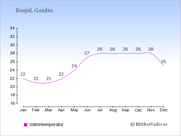 Vattentemperatur i Gambia Badtemperatur: Januari 22. Februari 21. Mars 21. April 22. Maj 24. Juni 27. Juli 28. Augusti 28. September 28. Oktober 28. November 28. December 25.