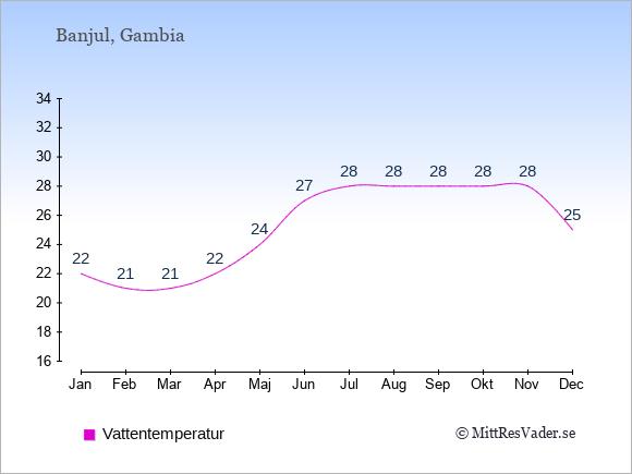 Vattentemperatur i  Gambia. Badvattentemperatur.
