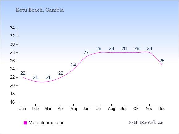 Vattentemperatur i Kotu Beach Badtemperatur: Januari 22. Februari 21. Mars 21. April 22. Maj 24. Juni 27. Juli 28. Augusti 28. September 28. Oktober 28. November 28. December 25.